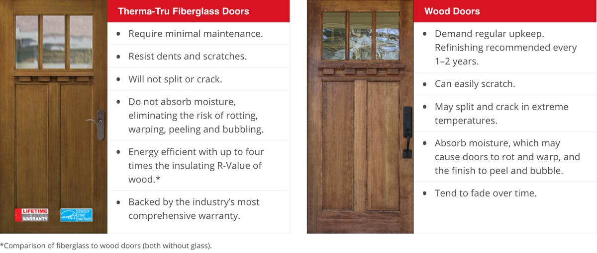 choose fiberglass therma tru doors