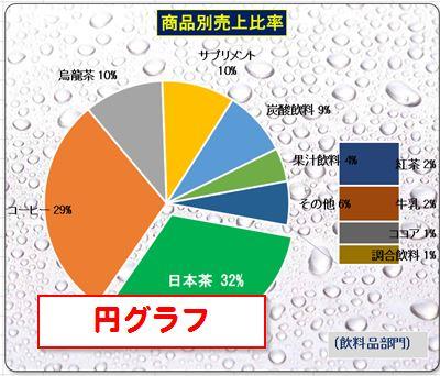 パソコン教室 Excel 資格 円グラフ
