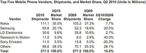 Mercado Telefonos Celulares