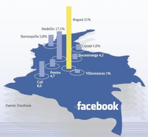 Facebook piede usuarios en Colombia