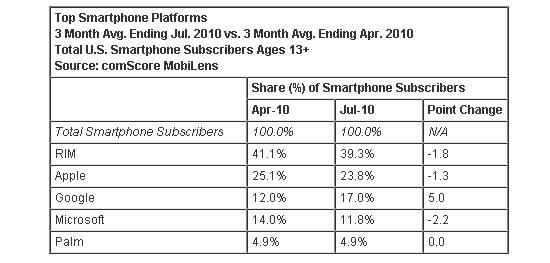 Mercado de telefonos celulares en Estados Unidos 2010