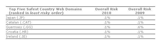 5 dominios por países más seguros de Internet