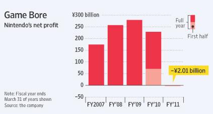 Nintendo ganancias netas últimos años