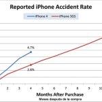 Reporte Tasa de Accidentes iPhone 4