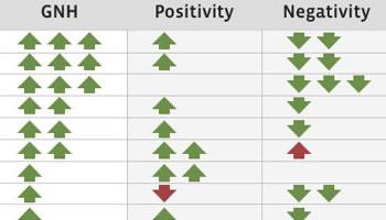 Indice de Felicidad Nacional Facebook