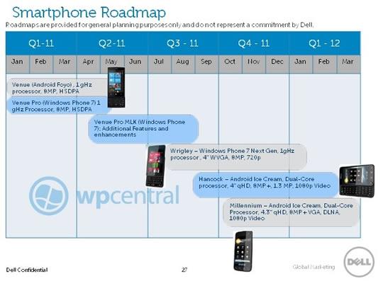 Planeacion 2011 de Dell telefonos celulares