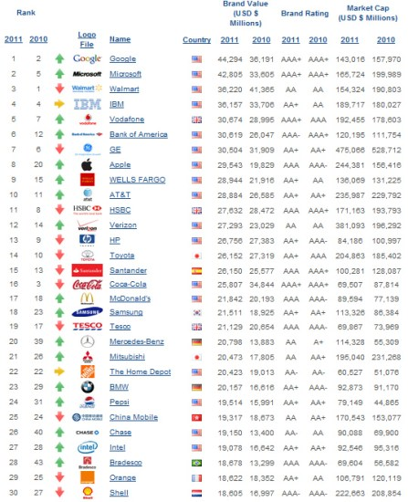 Marcas mas valiosas del mundo 2011