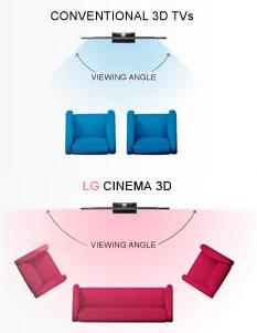 Angulo de vision 3D LG Cinema 3D