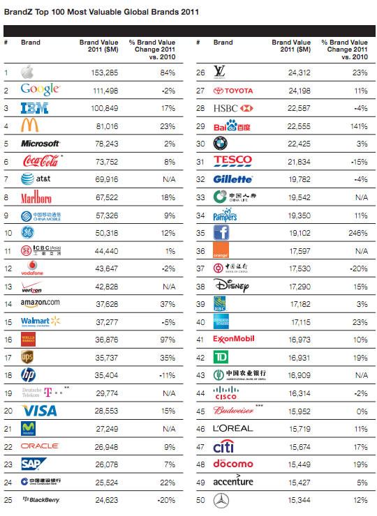 Marcas más valoradas en el mundo 2011