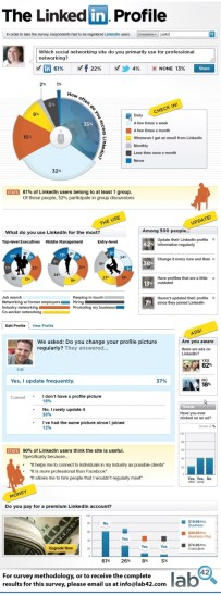 LinkedIn - Como se utiliza