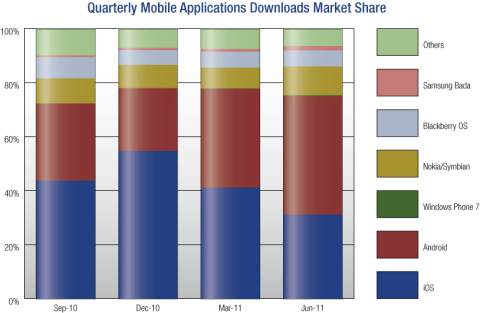 Google Android Apps Apple iOS Apps