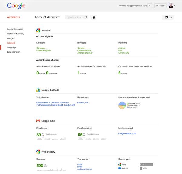 Reporte Actividad Google