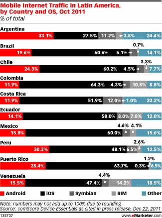 Trafico Móvil de Internet Latinoamérica