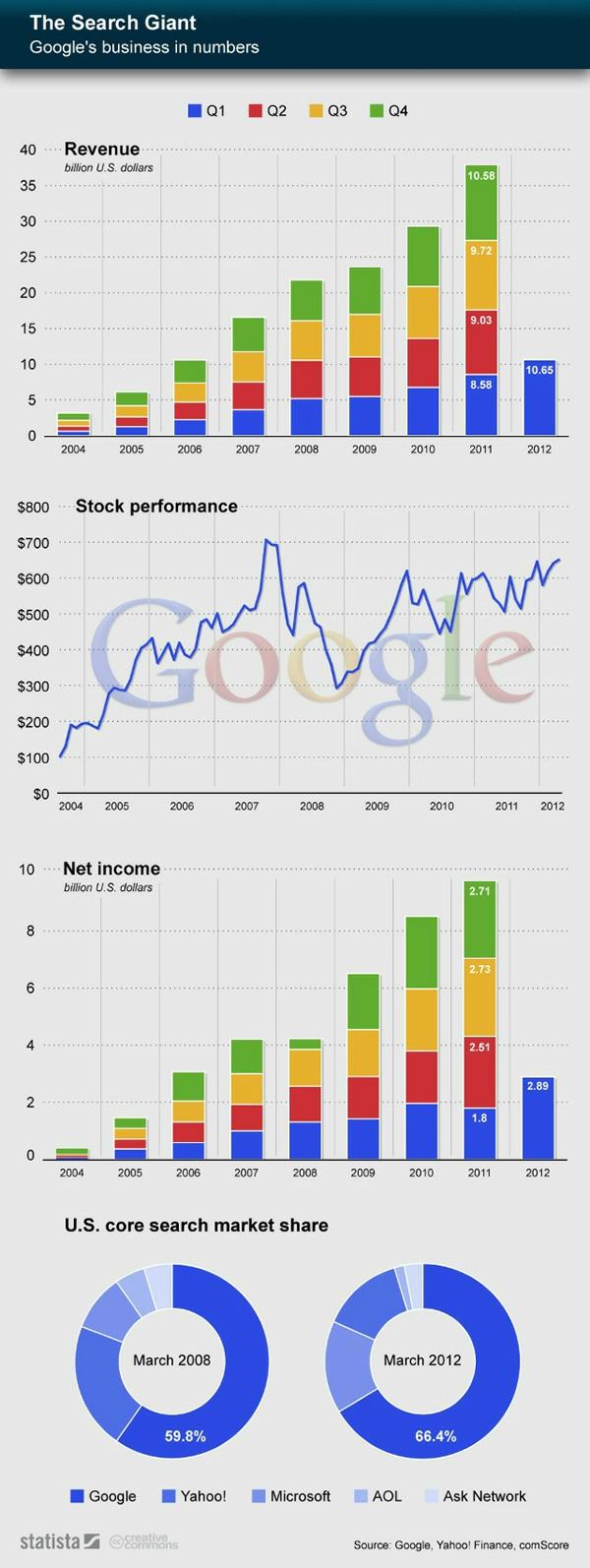 Crecimiento de Google 2012