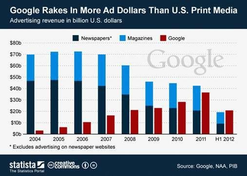 Google vs Prriodicos y Revistas