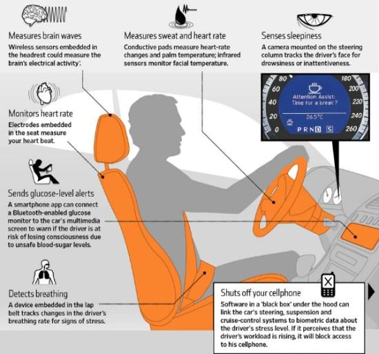 Sensores Biométricos Carros