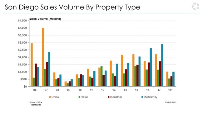 san diego real estate sales volume