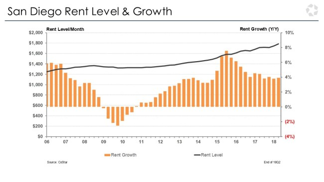 San Diego Rent Growth