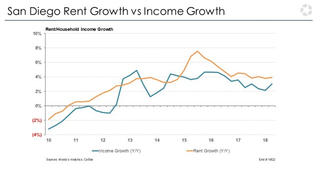 san diego rent growth vs income growth