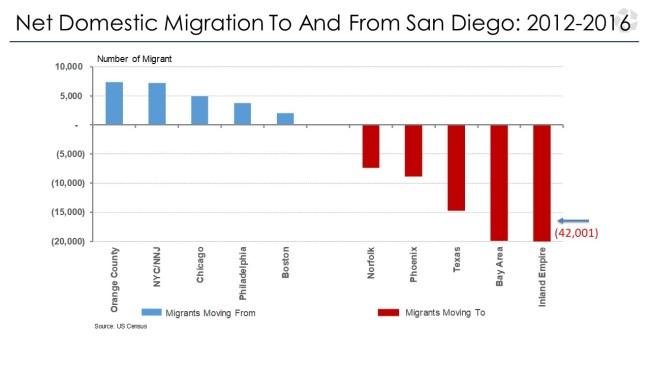 San Diego Migration Statistics