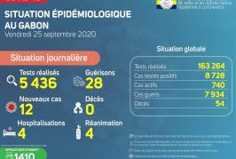 Covid-19 : le Gabon dénombre 12 nouveaux cas positifs contre 28 guérisons