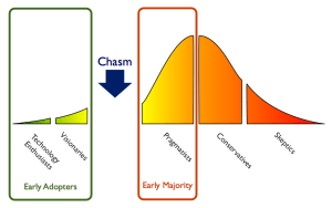 TechnologyAdoptionCycle_Chasm