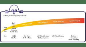 Infrastructure-hyperconverged