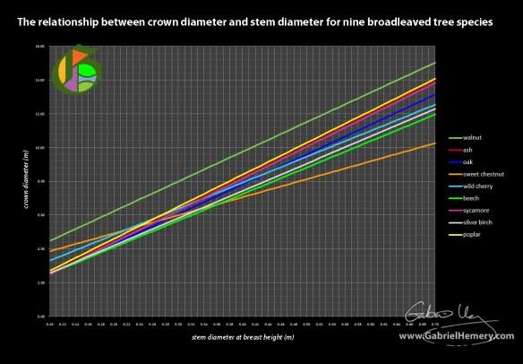 tree crown diameter and stem diameter graph