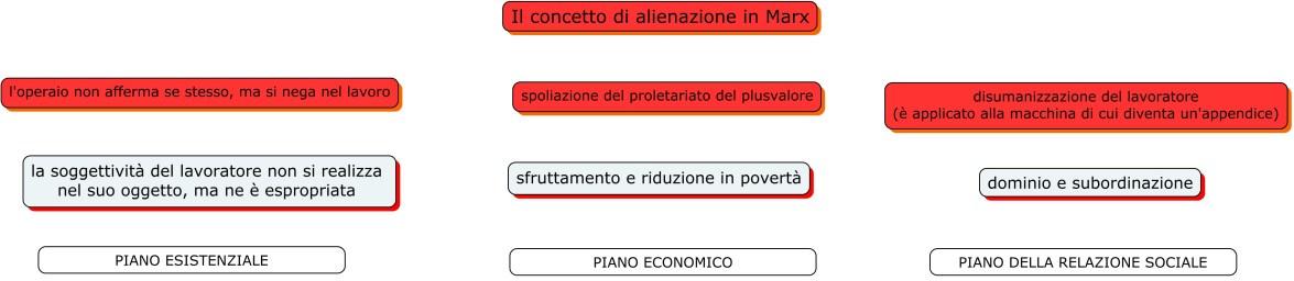 Alienazione Marx