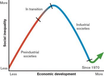 updated-kuznets-curve