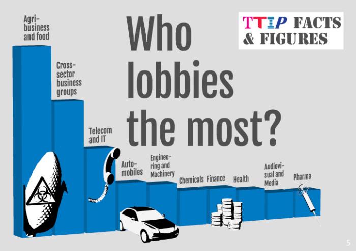 TTIP lobbisti