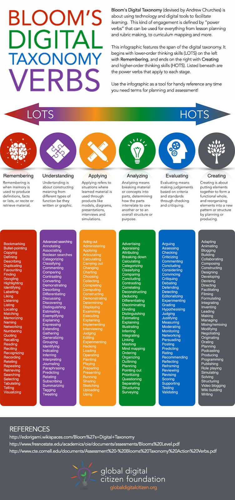 taxonomy-verbs infographic