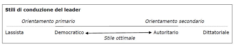 stili conduzione