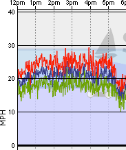 Actual wind speeds for the day