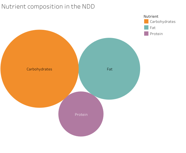 Nutrient composition in the New Nordic Diet