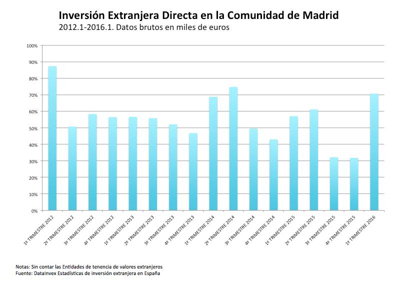 Inversión directa en madrid