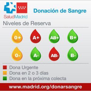 Gráfico Niveles Reserva_29Ag - Hospitales