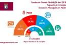Ciudadanos ganaría las elecciones en Madrid y el PSOE superaría en votos al PP