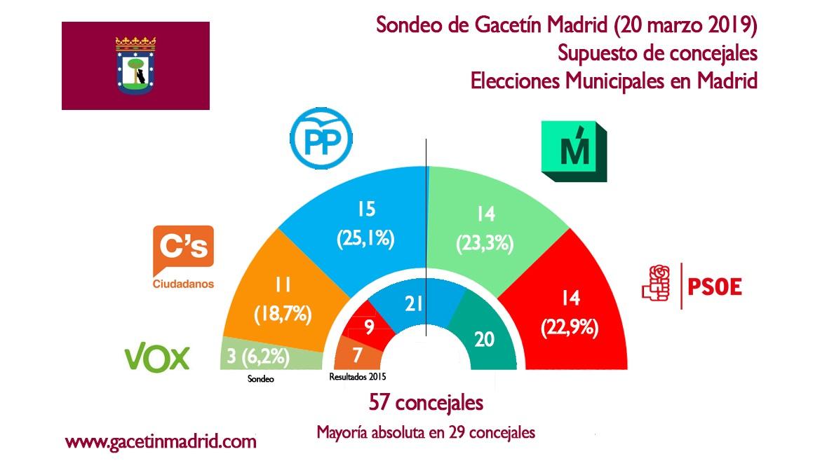 Almeida sería alcalde de Madrid con un pacto PP-Ciudadanos-VOX a la andaluza
