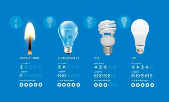 How LED Bulb is Different