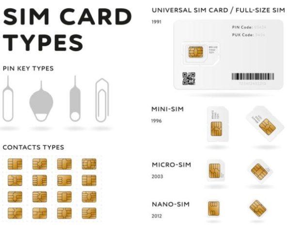 Sim card types