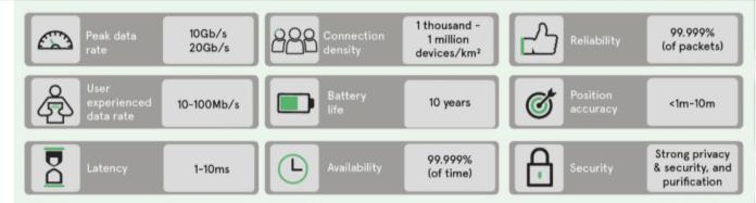 evolution of cellular networks