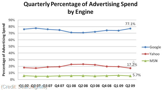 search_engine_ad_spend