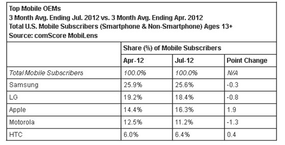 Top Mobile OEMS samsung