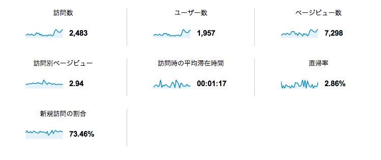 ユーザー サマリー - Google Analytics (1)