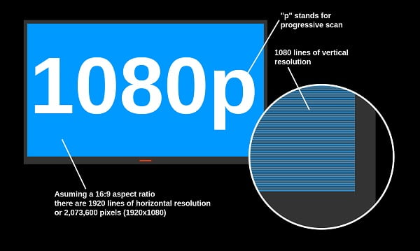 hd tv progressive scan explained