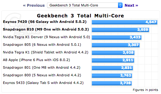 smartphone benchmark buying guide