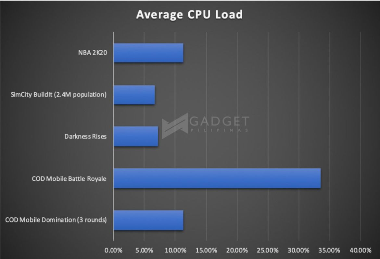 ASUS ROG Phone 2 Review Gamebench Pro Average CPU Load