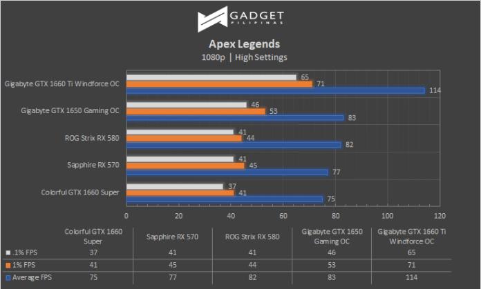 GTX 1660 Super, Colorful iGame GTX 1660 SUPER Ultra Graphics Card Review, Gadget Pilipinas, Gadget Pilipinas