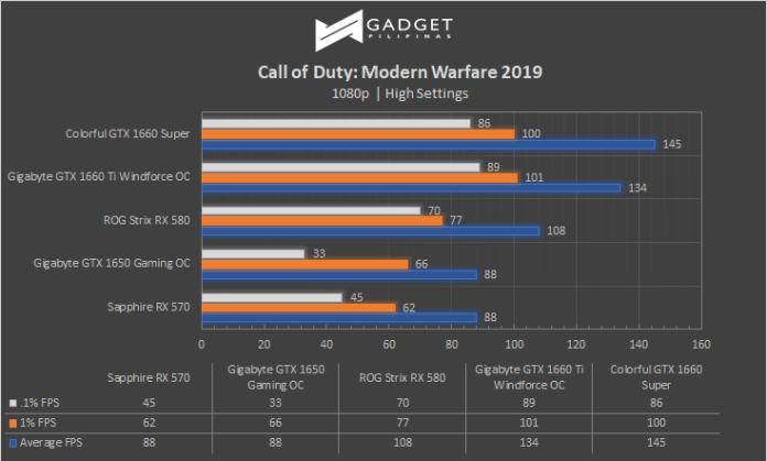 Colorful iGame GTX 1660 SUPER Review Call of Duty Modern Warfare Benchmark